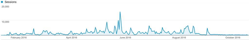 zela-stats-total-2016